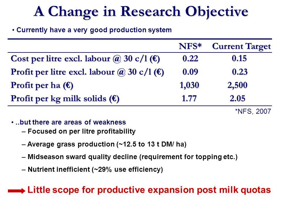 A Change in Research Objective 1,030 Profit per ha () NFS* 2,500 0.09 Profit per litre excl. labour @ 30 c/l () 0.23 Current Target *NFS, 2007 1.77 Pr