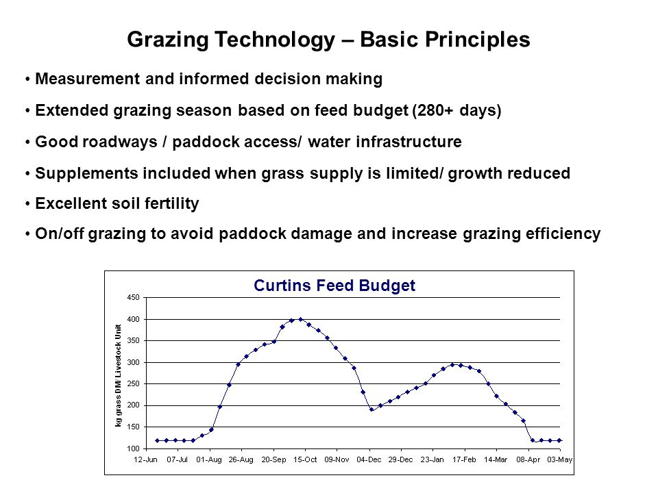Grazing Technology – Basic Principles Measurement and informed decision making Extended grazing season based on feed budget (280+ days) Good roadways