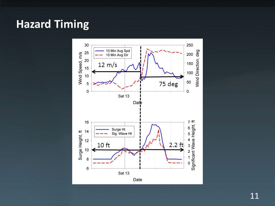 11 Hazard Timing 12 m/s 75 deg 10 ft 2.2 ft