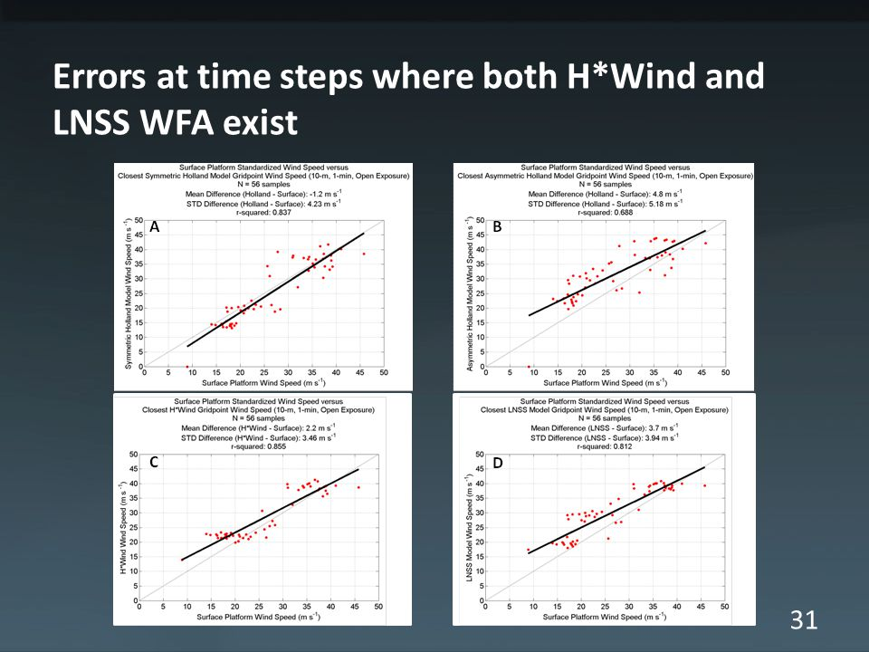 31 Errors at time steps where both H*Wind and LNSS WFA exist