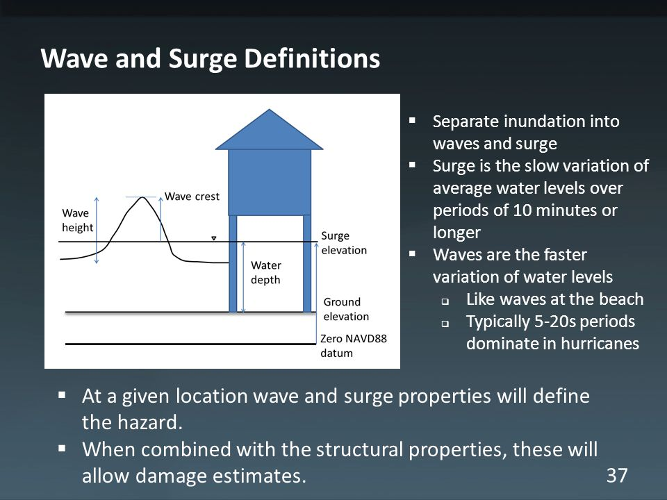 37 Wave and Surge Definitions Separate inundation into waves and surge Surge is the slow variation of average water levels over periods of 10 minutes or longer Waves are the faster variation of water levels Like waves at the beach Typically 5-20s periods dominate in hurricanes At a given location wave and surge properties will define the hazard.