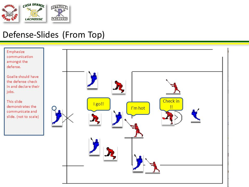 Defense-Slides (From Top) Emphasize communication amongst the defense.