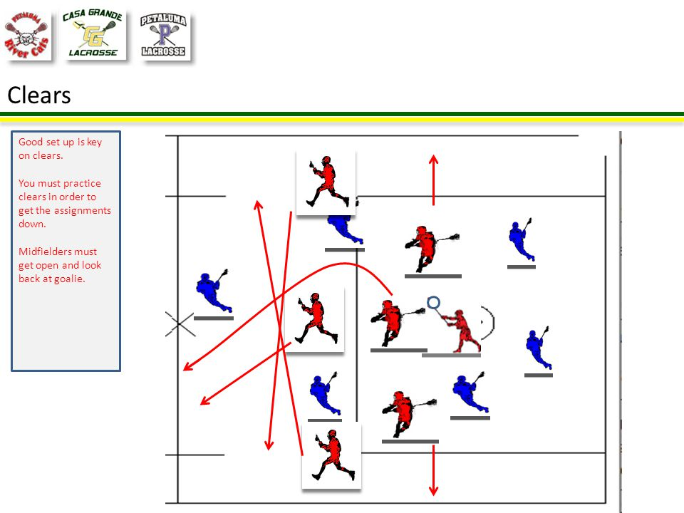 Clears Two defenders break out at GLE Midfielders break out to open space by mid-line and cross Long Pole runs an arc up the middle Additional midfield heads up field for transition
