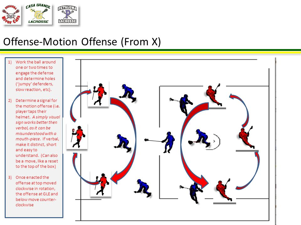 Motion Offense (From X)(Animated) 1)Move the ball 2) Signal 3) Motion offense (one clockwise the other counter- clockwise) 4) Exploit Opportunities