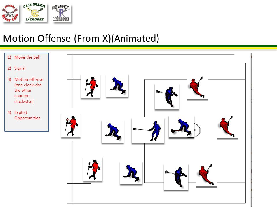 Basic Offense (2-3-1 –Triangle Offense) 1)2-3-1 Offense Good for : Weak defensive matchups (over-committed defense) Wing attacks Good support up top.