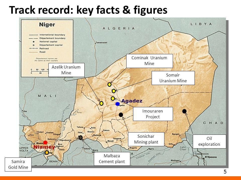 5 Track record: key facts & figures Azelik Uranium Mine Malbaza Cement plant Oil exploration Cominak Uranium Mine Somair Uranium Mine Samira Gold Mine