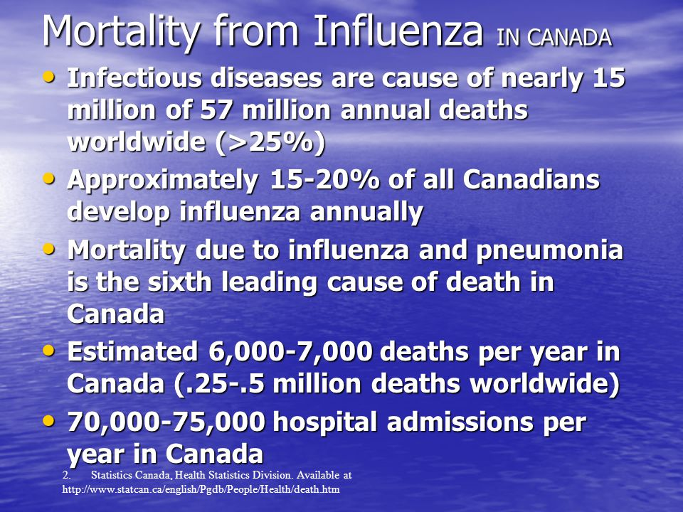 Leading Causes of Death in Canada (2005-02-17) Cause of Death % Cancer 27.2 Heart Disease 26.6 Cerebrovascular Diseases 7.4 Chronic Obstructive Lung Disease and allied conditions 4.5 Accidents and Adverse Effects 4.0 Pneumonia and Influenza 3.7 Diabetes Mellitus 2.6 HIV Infection 0.3 HIV Infection 0.3 2.
