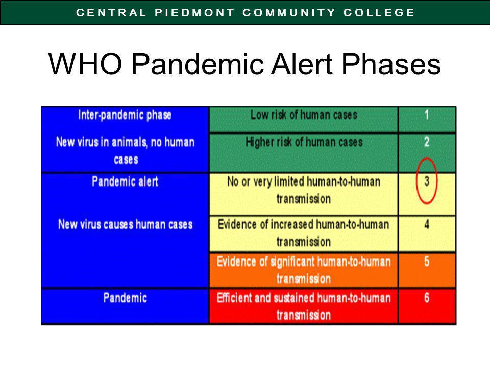 C E N T R A L P I E D M O N T C O M M U N I T Y C O L L E G E WHO Pandemic Alert Phases