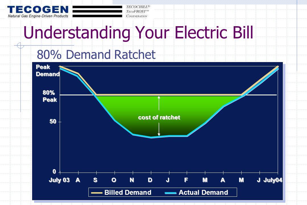 Understanding Your Electric Bill 80% Demand Ratchet cost of ratchet 80% Peak Peak Demand July 03 ASONDJFMAMJJuly04 50 0 Billed DemandActual Demand