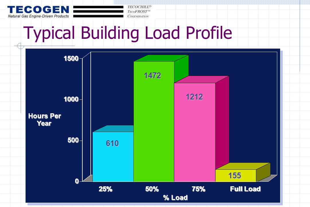 25%50%75% Full Load % Load Hours Per Year 25%50%75% Full Load Typical Building Load Profile