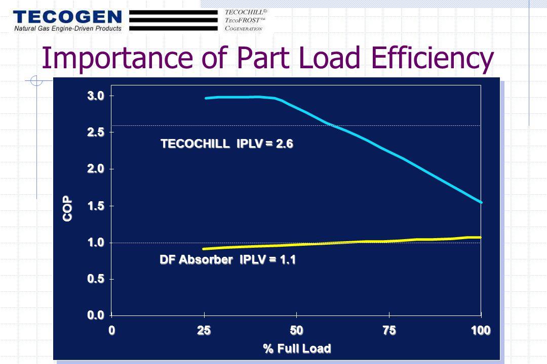 2.0 2.5 3.0 % Full Load COP 0.0 0.5 1.0 1.5 0255075100 TECOCHILL IPLV = 2.6 DF Absorber IPLV = 1.1 Importance of Part Load Efficiency