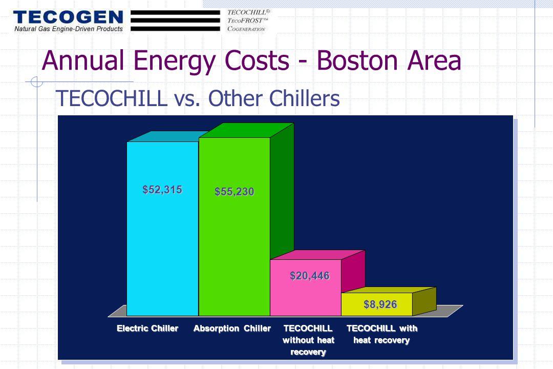 Electric Chiller Absorption Chiller TECOCHILL without heat recovery TECOCHILL with heat recovery $52,315 $55,230 $20,446 $8,926 Annual Energy Costs - Boston Area TECOCHILL vs.