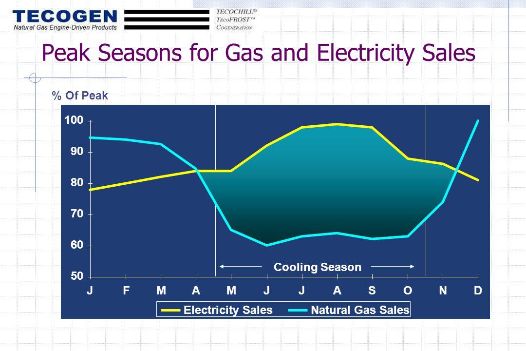 Peak Seasons for Gas and Electricity Sales 50 60 70 80 90 100 JFMAMJJASOND Electricity SalesNatural Gas Sales Cooling Season % Of Peak