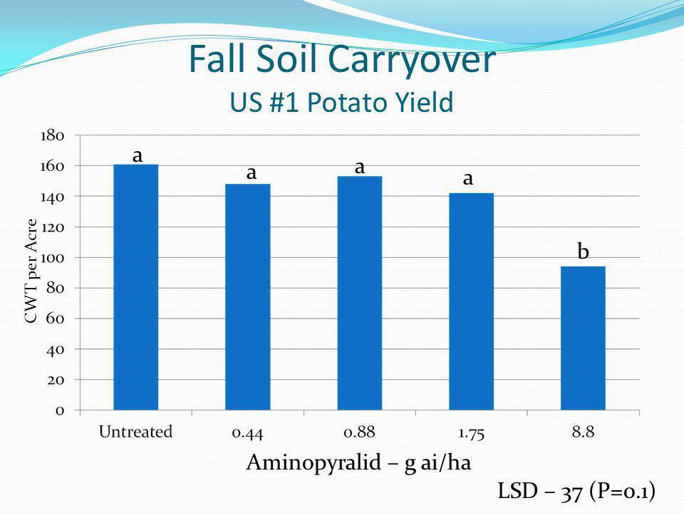 Fall Soil Carryover US #1 Potato Yield LSD – 37 (P=0.1) Aminopyralid – g ai/ha CWT per Acre a a a a b