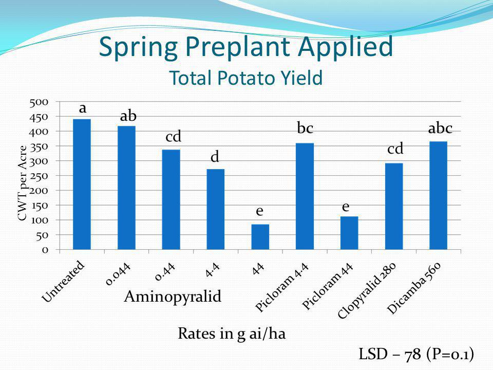 Spring Preplant Applied Total Potato Yield LSD – 78 (P=0.1) Rates in g ai/ha Aminopyralid CWT per Acre a ab abcbc