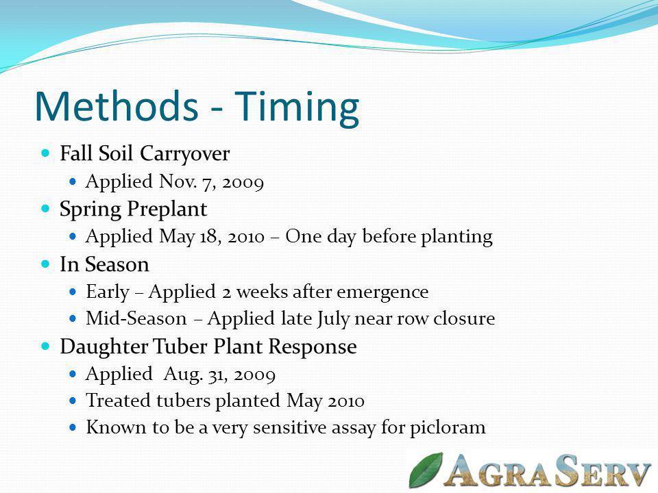 Methods - Timing Fall Soil Carryover Applied Nov.
