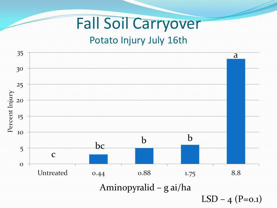 Fall Soil Carryover Potato Injury July 16th b b bc c LSD – 4 (P=0.1) Percent Injury Aminopyralid – g ai/ha