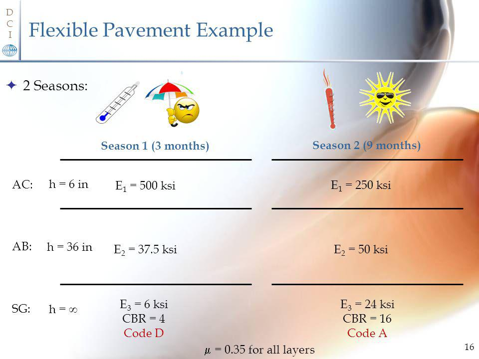 DCIDCI Flexible Pavement Example 2 Seasons: 16 E 1 = 500 ksi E 3 = 6 ksi CBR = 4 Code D AC: SG: Season 1 (3 months) E 2 = 37.5 ksi AB: h = 6 in h = h