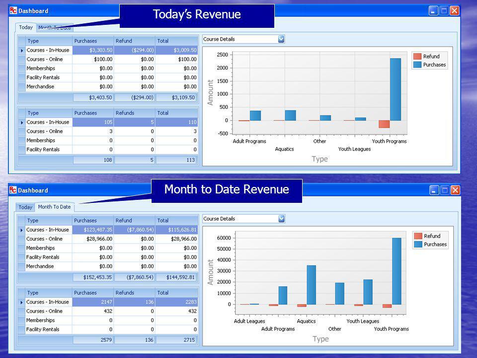 Todays Revenue Month to Date Revenue