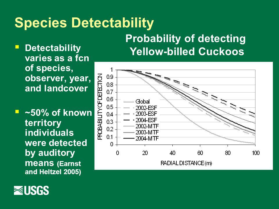 Species Detectability Detectability varies as a fcn of species, observer, year, and landcover ~50% of known territory individuals were detected by auditory means (Earnst and Heltzel 2005) Probability of detecting Yellow-billed Cuckoos