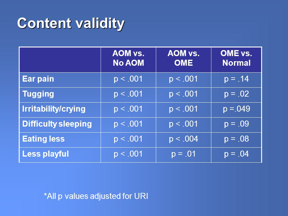 Content validity AOM vs. No AOM AOM vs. OME OME vs. Normal Ear painp <.001 p =.14 Tuggingp <.001 p =.02 Irritability/cryingp <.001 p =.049 Difficulty