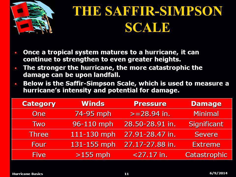 6/9/2014 10 Hurricane Basics The Saffir-Simpson Scale