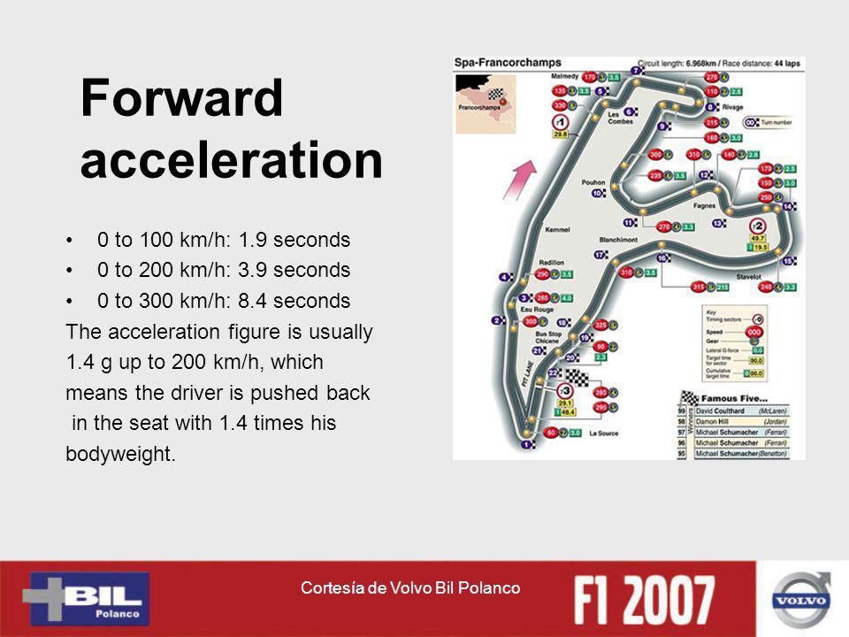 Cortesía de Volvo Bil Polanco Forward acceleration 0 to 100 km/h: 1.9 seconds 0 to 200 km/h: 3.9 seconds 0 to 300 km/h: 8.4 seconds The acceleration f