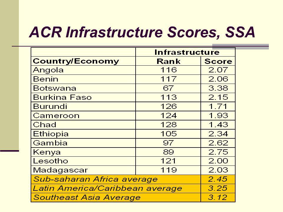 ACR Infrastructure Scores, SSA