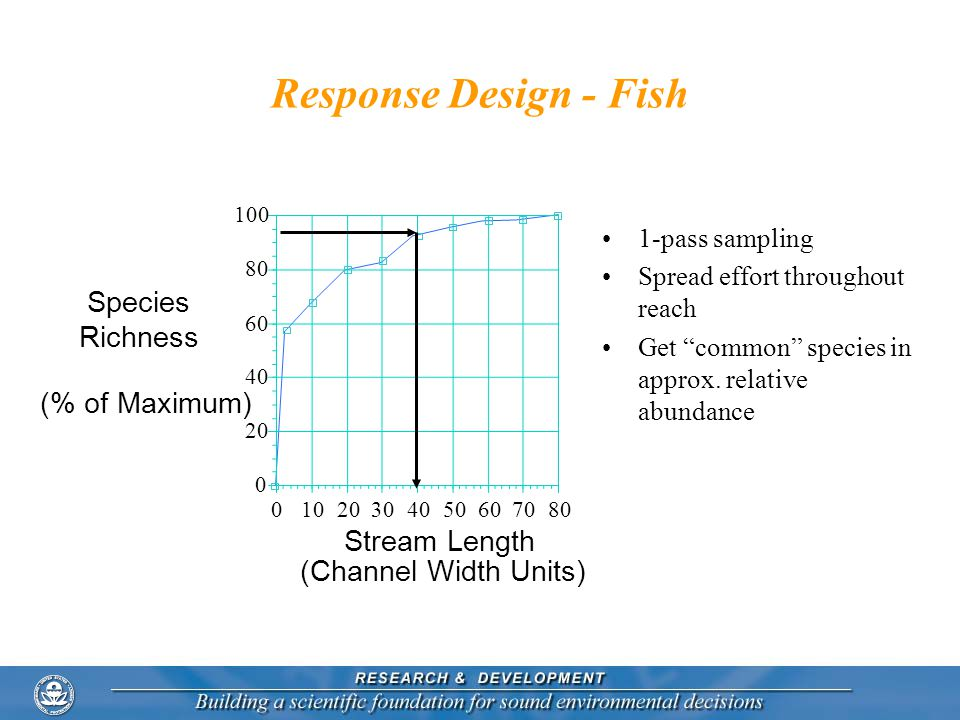 01020304050607080 0 20 40 60 80 100 Stream Length (Channel Width Units) Species Richness (% of Maximum) Response Design - Fish 1-pass sampling Spread