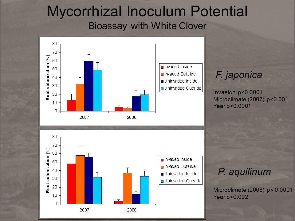 Mycorrhizal Inoculum Potential Bioassay with White Clover F.