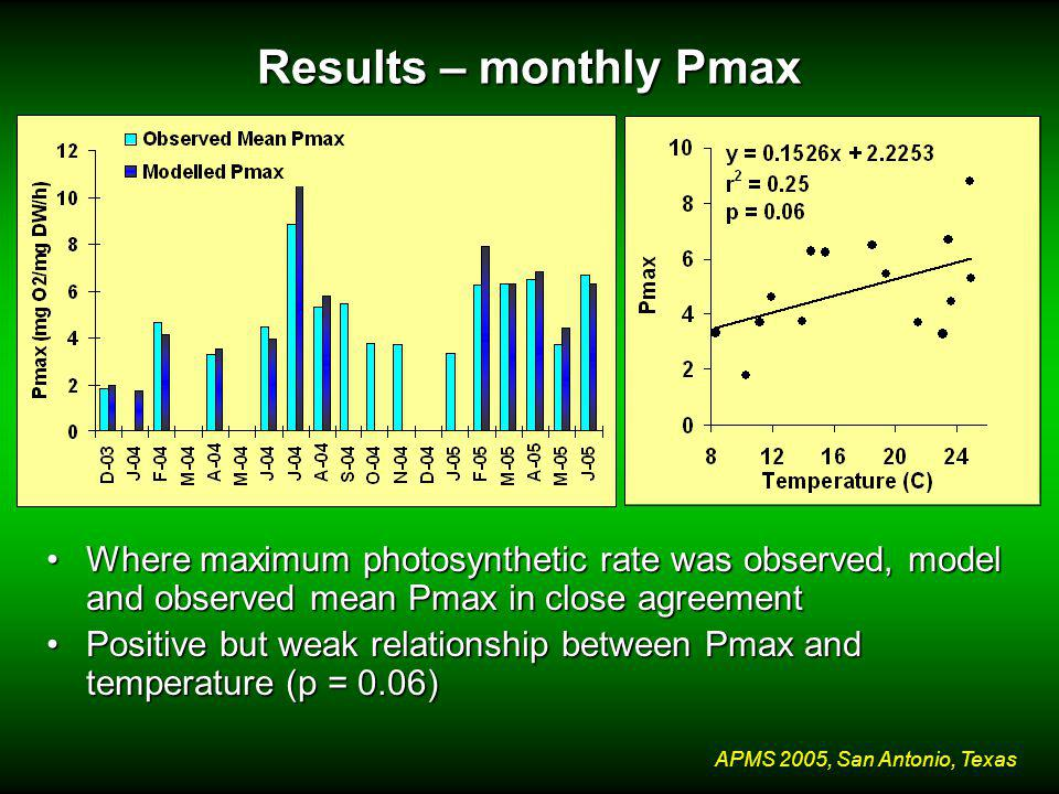 APMS 2005, San Antonio, Texas Results – monthly Pmax Where maximum photosynthetic rate was observed, model and observed mean Pmax in close agreementWhere maximum photosynthetic rate was observed, model and observed mean Pmax in close agreement Positive but weak relationship between Pmax and temperature (p = 0.06)Positive but weak relationship between Pmax and temperature (p = 0.06)