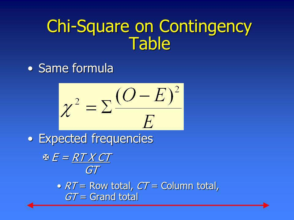 Chi-Square on Contingency Table Same formulaSame formula Expected frequenciesExpected frequencies XE = RT X CT GT RT = Row total, CT = Column total, G
