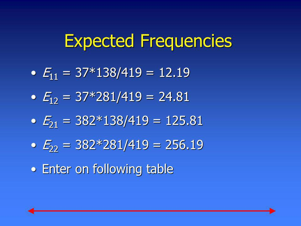 Expected Frequencies E 11 = 37*138/419 = 12.19E 11 = 37*138/419 = 12.19 E 12 = 37*281/419 = 24.81E 12 = 37*281/419 = 24.81 E 21 = 382*138/419 = 125.81