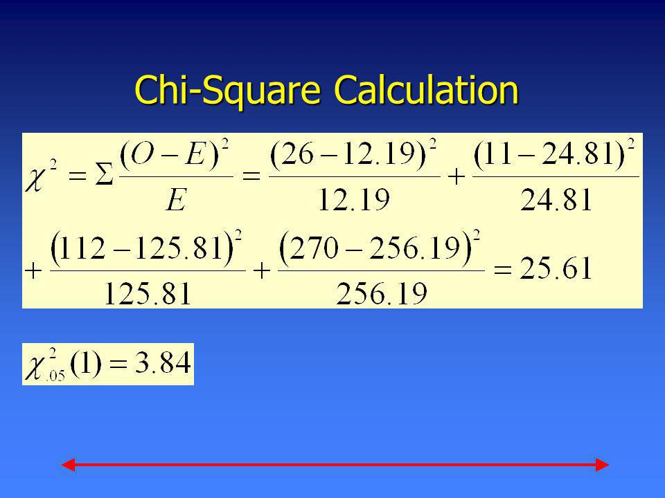 Chi-Square Calculation