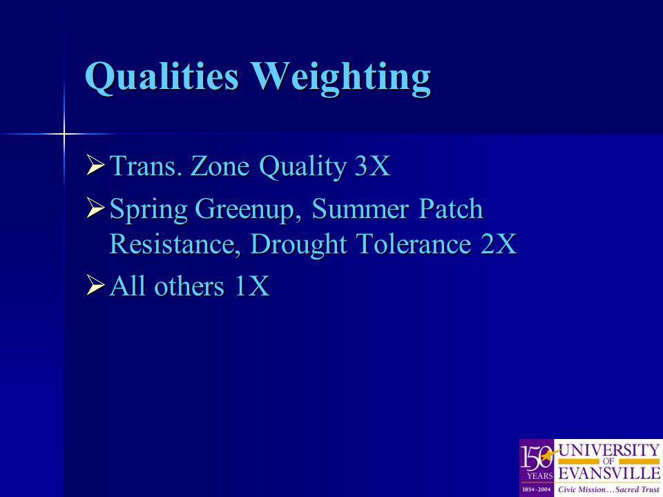 Qualities Weighting Trans. Zone Quality 3X Trans. Zone Quality 3X Spring Greenup, Summer Patch Resistance, Drought Tolerance 2X Spring Greenup, Summer
