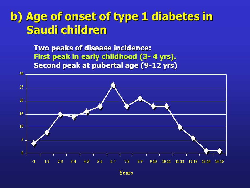 b) Age of onset of type 1 diabetes in Saudi children Saudi children Two peaks of disease incidence: First peak in early childhood (3- 4 yrs).