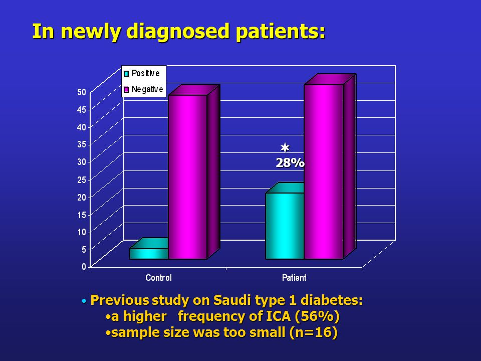 In newly diagnosed patients: Previous study on Saudi type 1 diabetes: Previous study on Saudi type 1 diabetes: a higher frequency of ICA (56%)a higher frequency of ICA (56%) sample size was too small (n=16)sample size was too small (n=16) 28%
