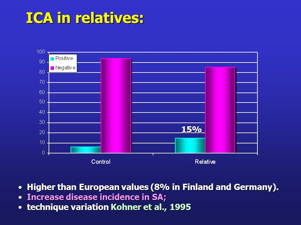 ICA in relatives: Higher than European values (8% in Finland and Germany).