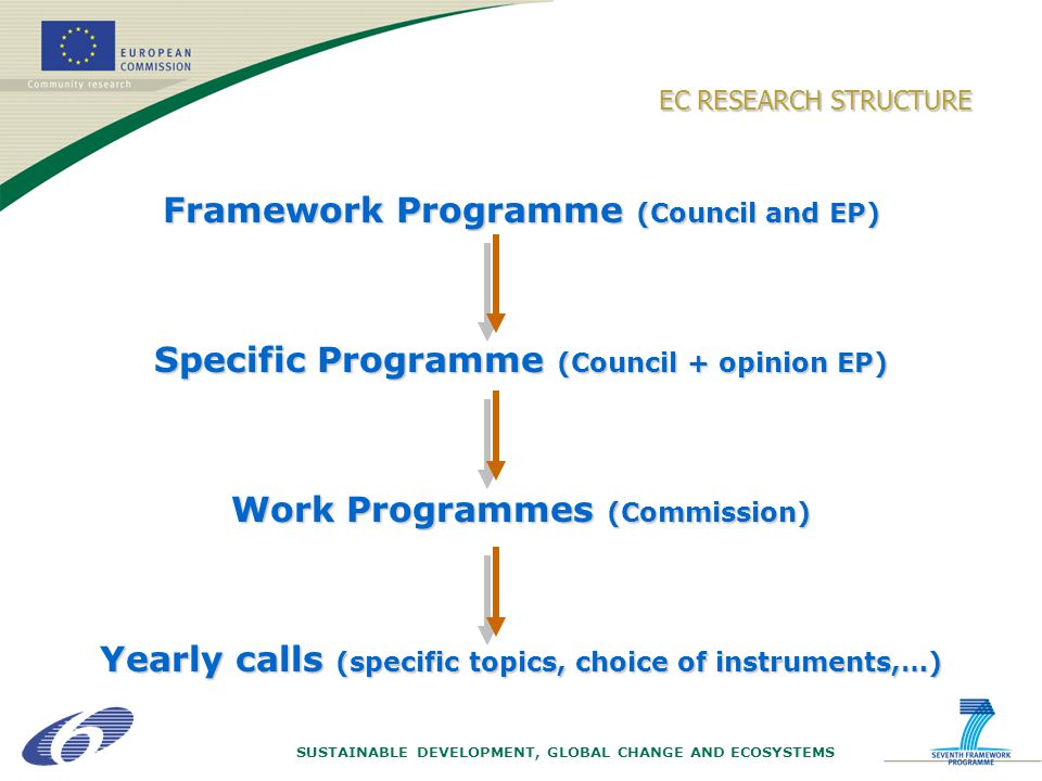 SUSTAINABLE DEVELOPMENT, GLOBAL CHANGE AND ECOSYSTEMS Framework Programme (Council and EP) Specific Programme (Council + opinion EP) Work Programmes (Commission) Yearly calls (specific topics, choice of instruments,…) EC RESEARCH STRUCTURE