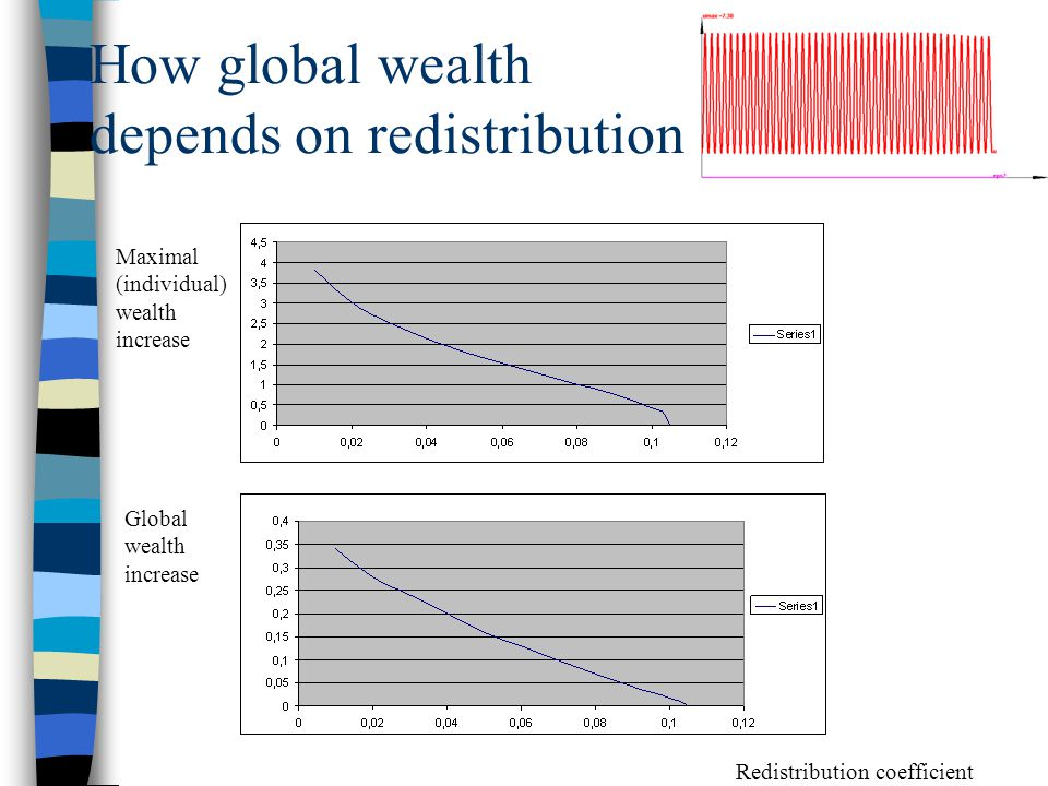 How global wealth depends on redistribution Redistribution coefficient Global wealth increase Maximal (individual) wealth increase