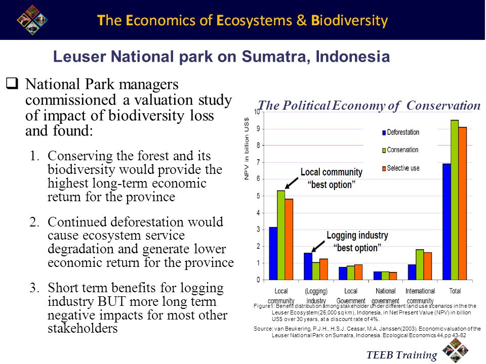 TEEB Training National Park managers commissioned a valuation study of impact of biodiversity loss and found: 1.Conserving the forest and its biodiversity would provide the highest long-term economic return for the province 2.Continued deforestation would cause ecosystem service degradation and generate lower economic return for the province 3.Short term benefits for logging industry BUT more long term negative impacts for most other stakeholders Leuser National park on Sumatra, Indonesia The Political Economy of Conservation Figure1: Benefit distribution among stakeholder under different land use scenarios in the the Leuser Ecosystem(25,000 sq km), Indonesia, in Net Present Value (NPV) in billion US$ over 30 years, at a discount rate of 4%.