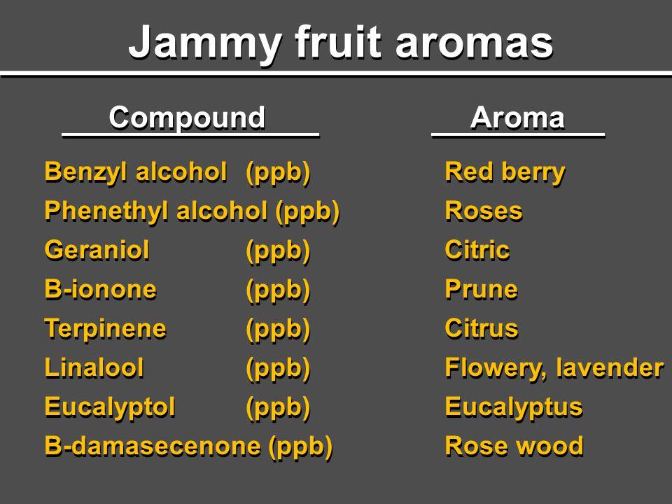 Jammy fruit aromas Compound Aroma Benzyl alcohol(ppb) Phenethyl alcohol (ppb) Geraniol(ppb) B-ionone(ppb) Terpinene(ppb) Linalool(ppb) Eucalyptol(ppb)
