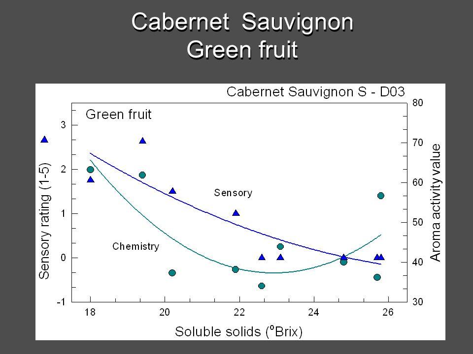 Cabernet Sauvignon Green fruit Cabernet Sauvignon Green fruit Aroma activity value