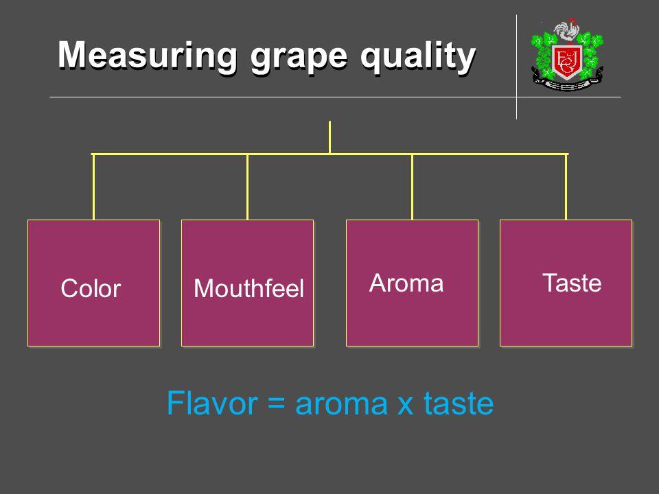 Measuring grape quality ColorMouthfeel Aroma Taste Flavor = aroma x taste