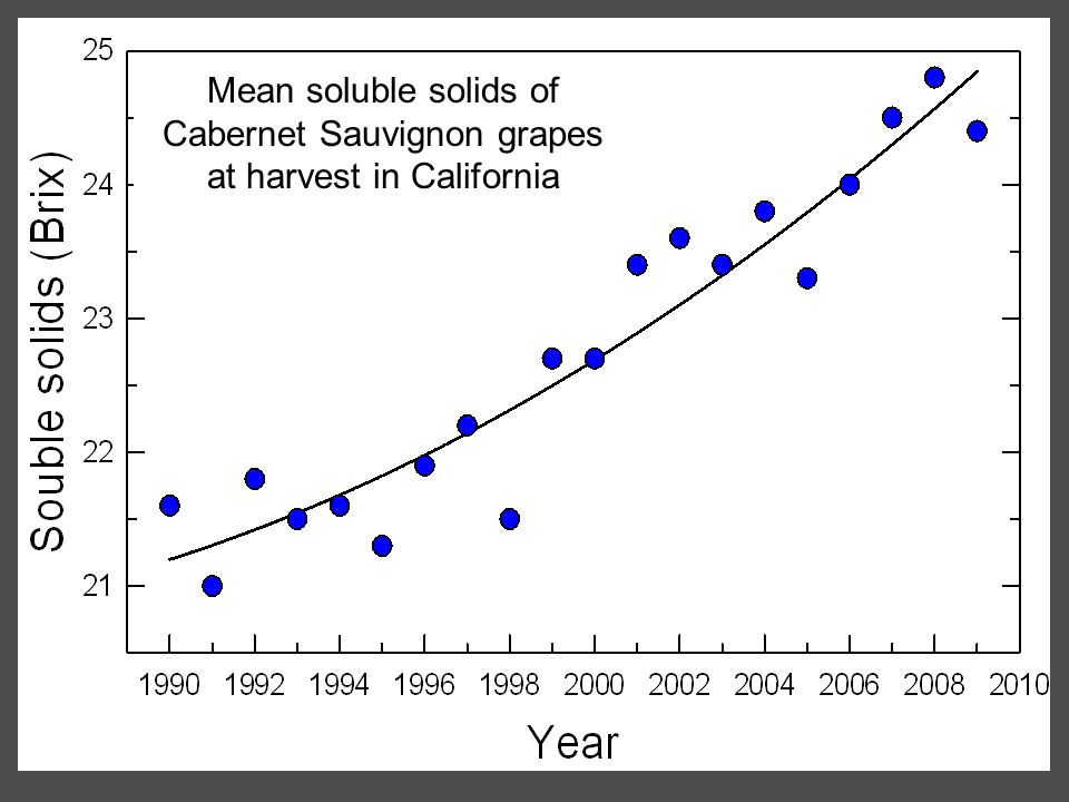 Mean soluble solids of Cabernet Sauvignon grapes at harvest in California