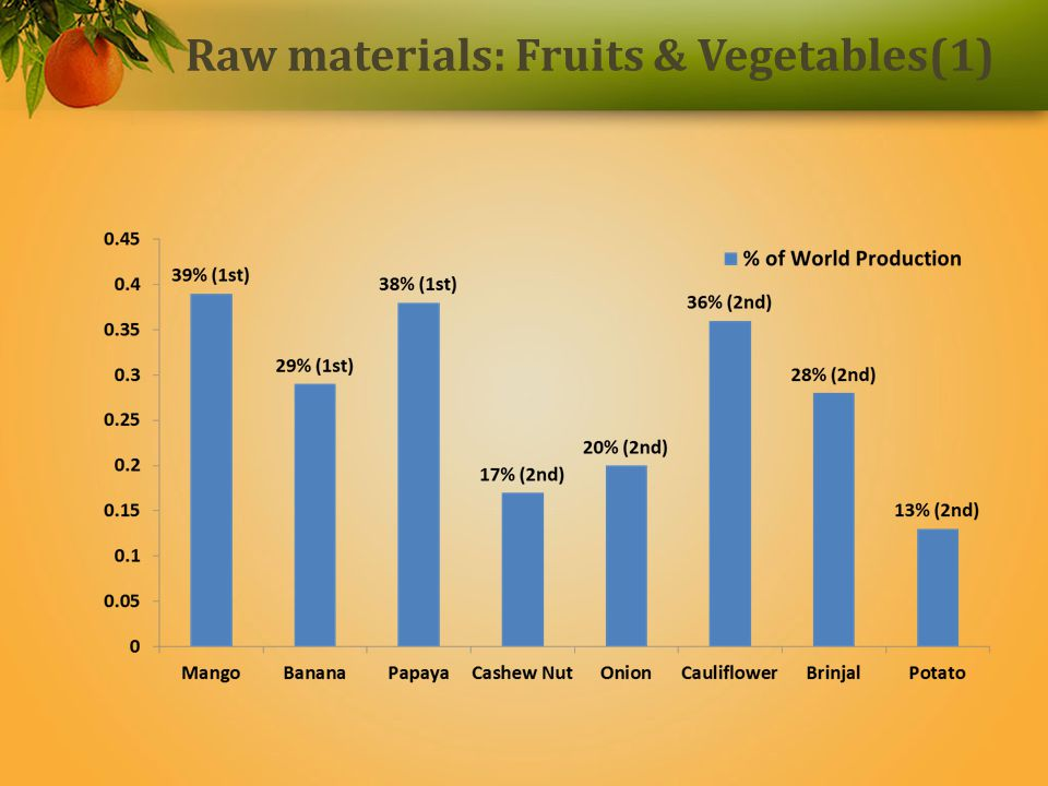 Raw materials: Fruits & Vegetables(1)