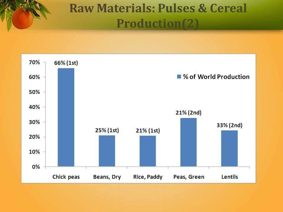 Raw materials: Cattle/ Marine/ milk (3) Largest producer of milk-117 million MT Largest Cattle Population: 210 million (14.7%) Largest Buffaloes population:111 Million (57%) Second largest in sheep and goats population: 228 million (11.5%); Produces 6.2 million MT of meat Third largest in marine landings – 3.2 Million MT Fifth in poultry production- 799 Millions