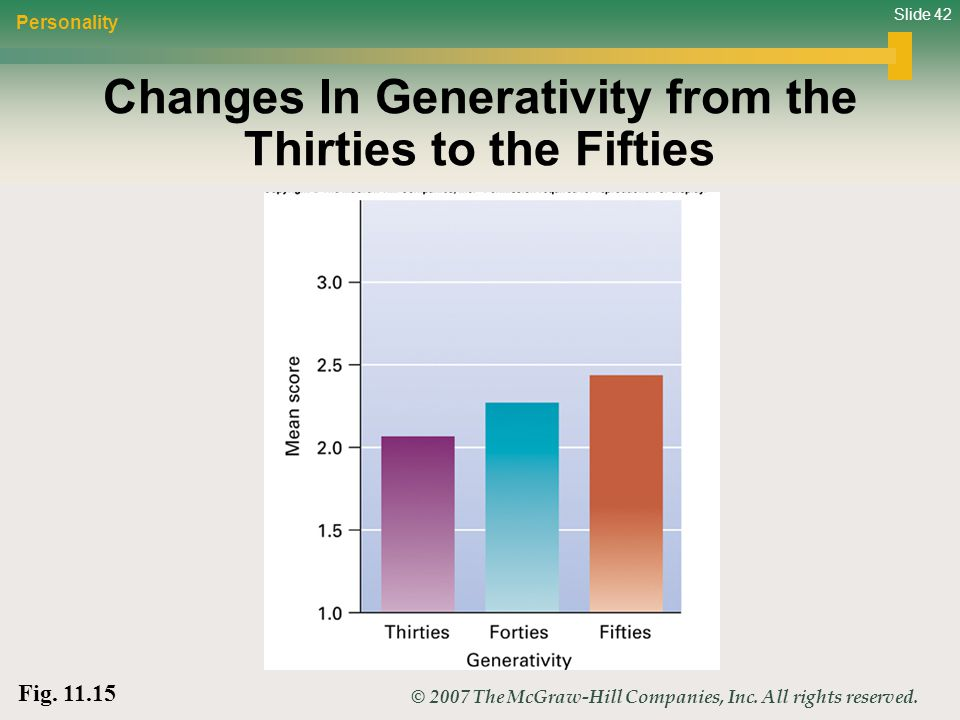 Slide 42 © 2007 The McGraw-Hill Companies, Inc. All rights reserved. Changes In Generativity from the Thirties to the Fifties Personality Fig. 11.15