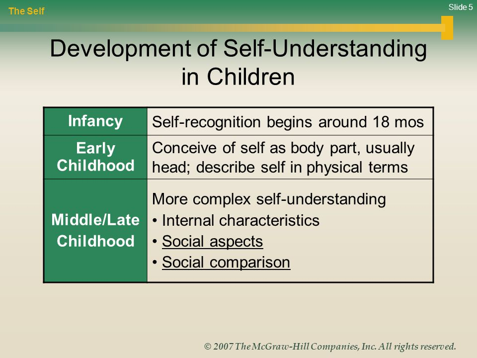 Slide 5 © 2007 The McGraw-Hill Companies, Inc. All rights reserved. Development of Self-Understanding in Children The Self Infancy Self-recognition be