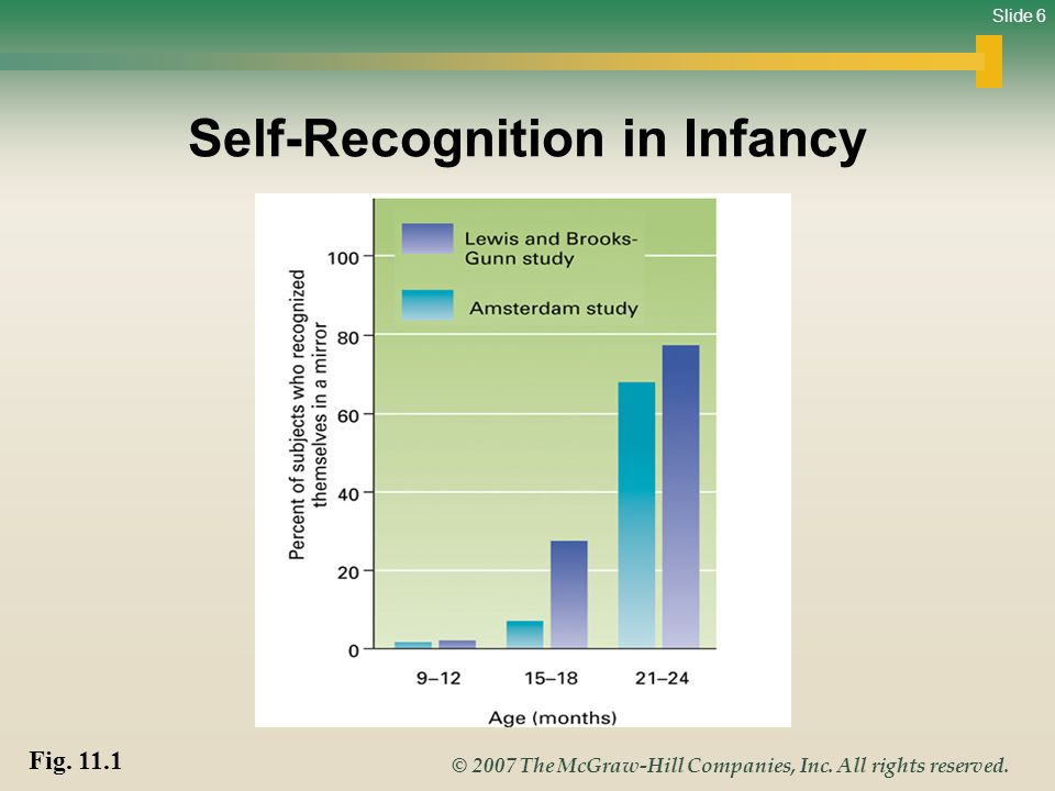 Slide 6 © 2007 The McGraw-Hill Companies, Inc. All rights reserved. Self-Recognition in Infancy Fig. 11.1